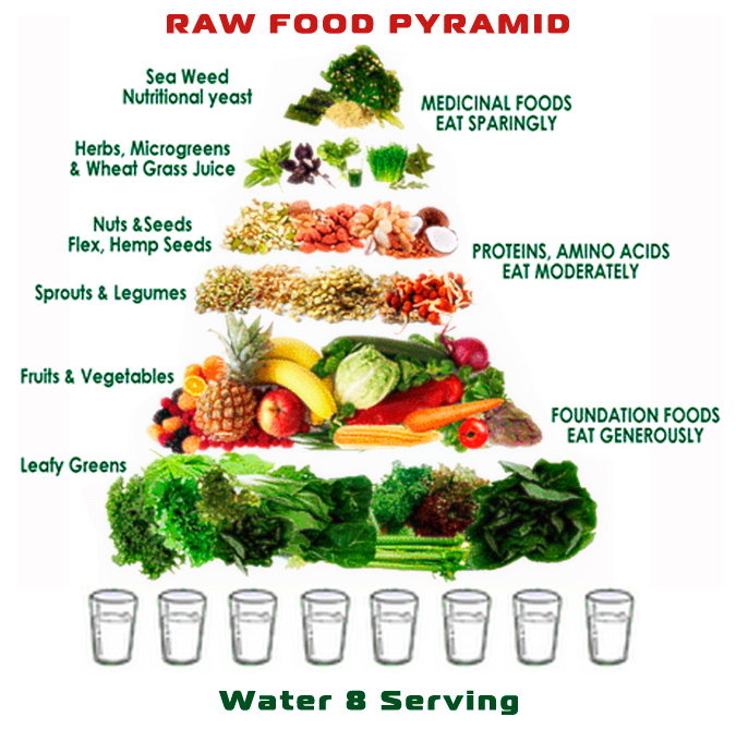 raw-food-pyramid2